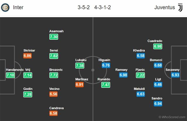 C.Ronaldo có thể giúp Juventus bùng nổ trước Inter? - 3