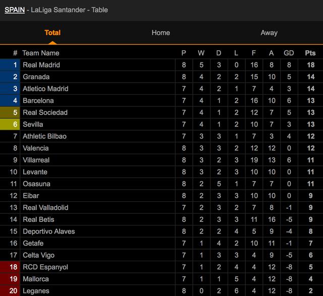 Hazard lập công, Real Madrid tiếp tục dẫn đầu La Liga - 11