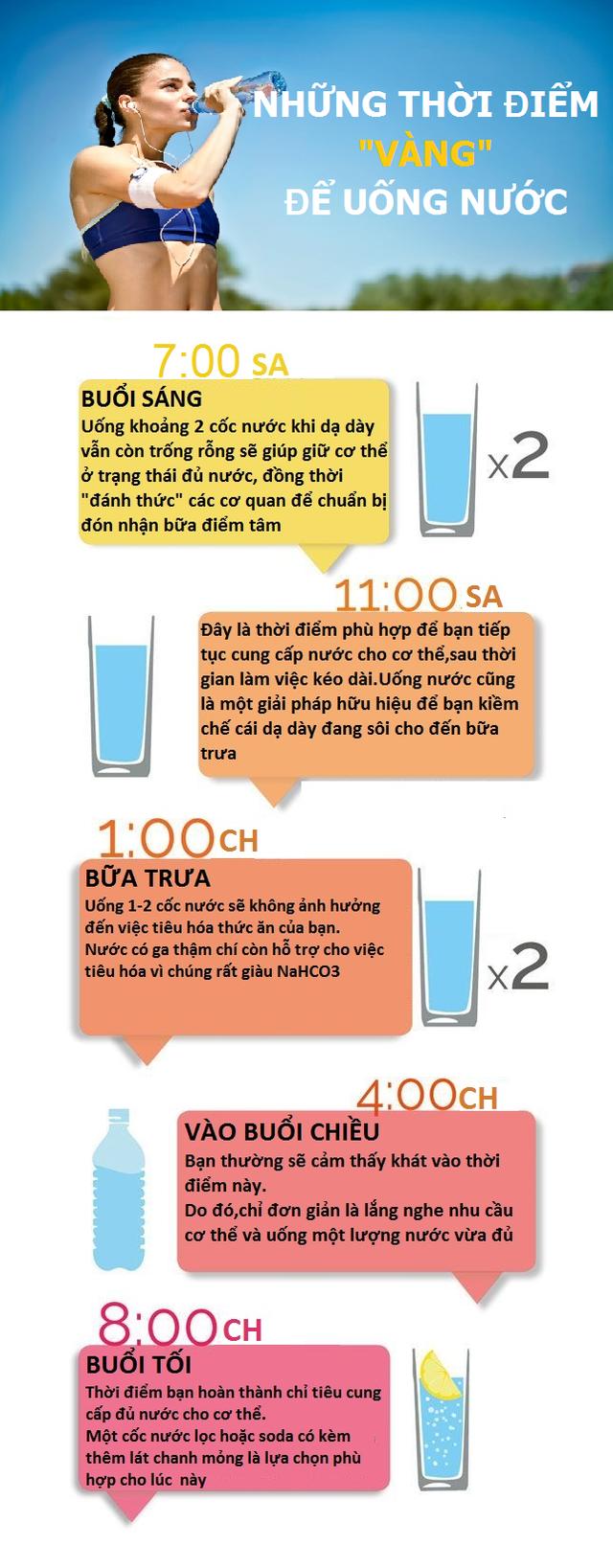 [Inforgraphic]- Những thời điểm vàng để uống nước trong ngày! - 2