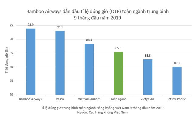 Hàng không Việt Nam 9 tháng đầu năm 2019: Bamboo Airways dẫn đầu tỉ lệ bay đúng giờ - 1