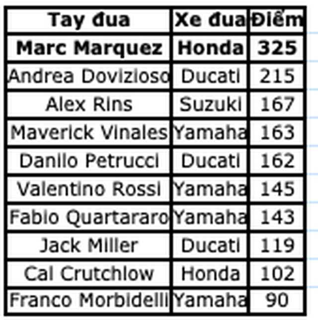 Chặng 15 MotoGP 2019: Marquez thắng ấn tượng trước Quartararo để vô địch thế giới - 17