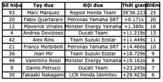 Chặng 15 MotoGP 2019: Marquez thắng ấn tượng trước Quartararo để vô địch thế giới - 18