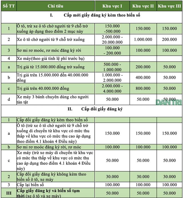 Tp Hồ Chí Minh tăng phí đăng kí ôtô mới lên 20 triệu đồng, tương đương Hà Nội - 2