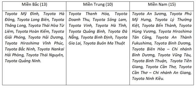 Toyota trồng hàng ngàn cây xanh, góp phần xanh hóa học đường - 4
