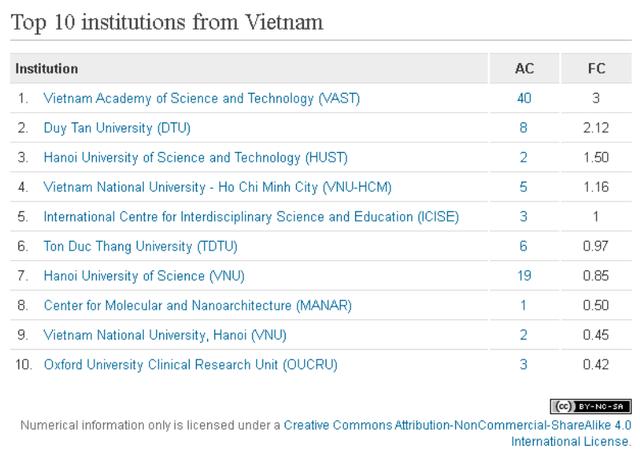 Bình Định: Trung tâm ICISE của GS Trần Thanh Vân lọt vào top 10 cơ sở nghiên cứu của Việt Nam