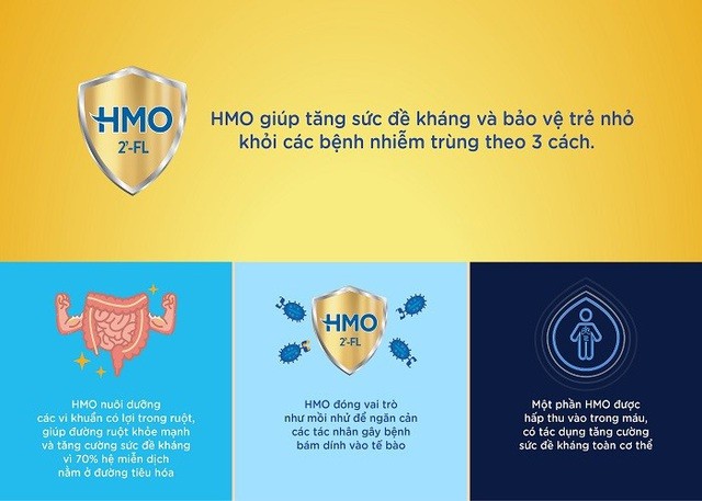 Mẹ yên tâm nuôi con lớn khỏe nhờ sự hỗ trợ của HMO - 2