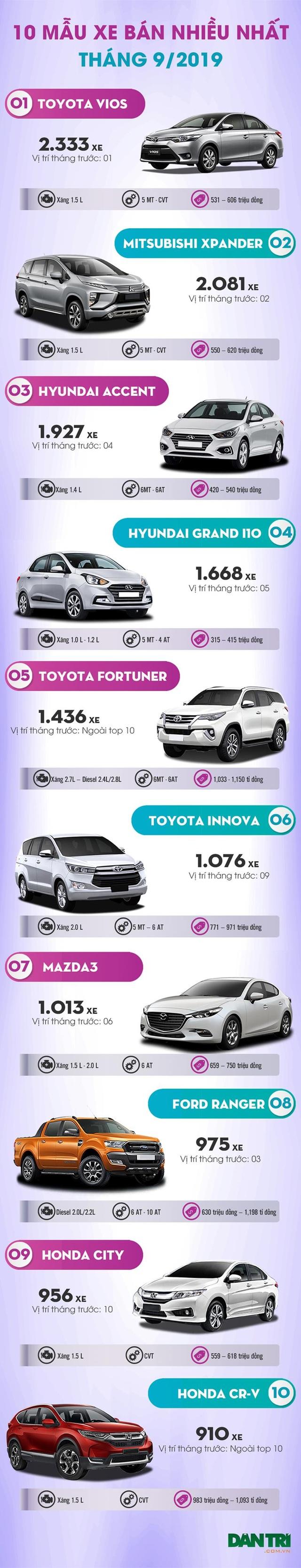 Top 10 mẫu xe bán nhiều nhất tháng 9/2019: Xpander bám riết Vios - 3