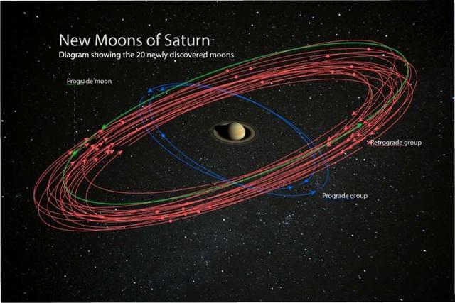 Sao Thổ chính thức trở thành hành tinh có nhiều vệ tinh nhất - 2