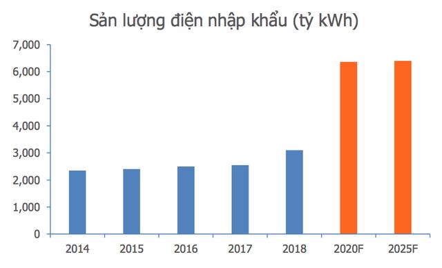 Sắp thiếu điện nghiêm trọng, Việt Nam sẽ phải tăng nhập từ Trung Quốc? - 2