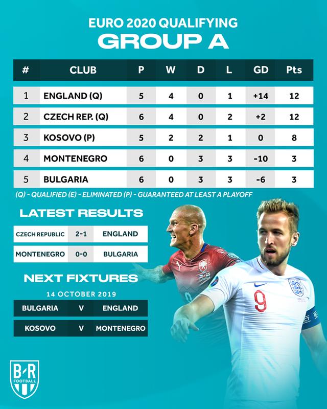 Đội tuyển Anh thua ngược trên sân CH Séc - 5