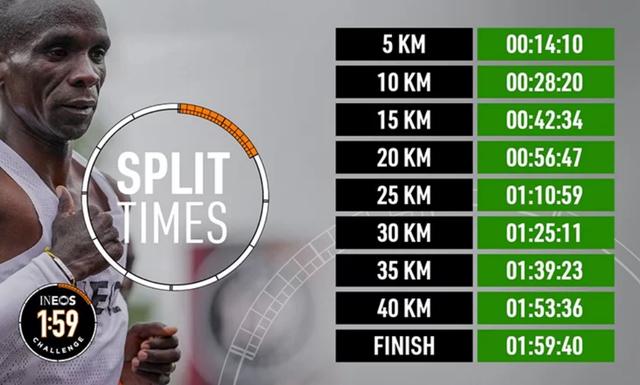 Kipchoge lập kỷ lục mới ở đường chạy Marathon Sub2 - 2