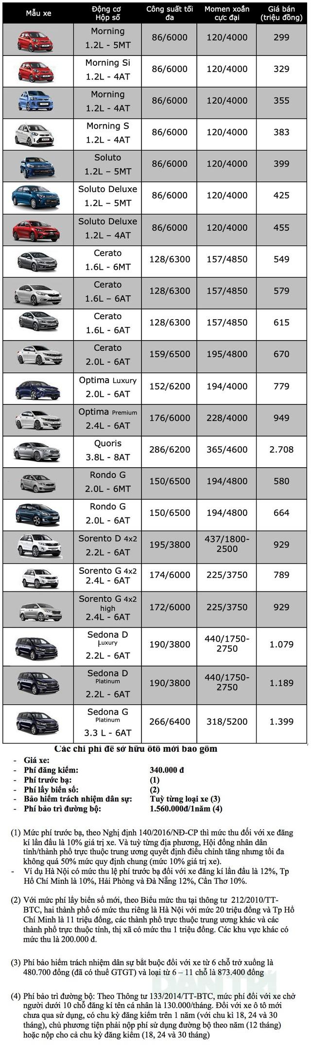 Bảng giá KIA cập nhật tháng 10/2019 - 1