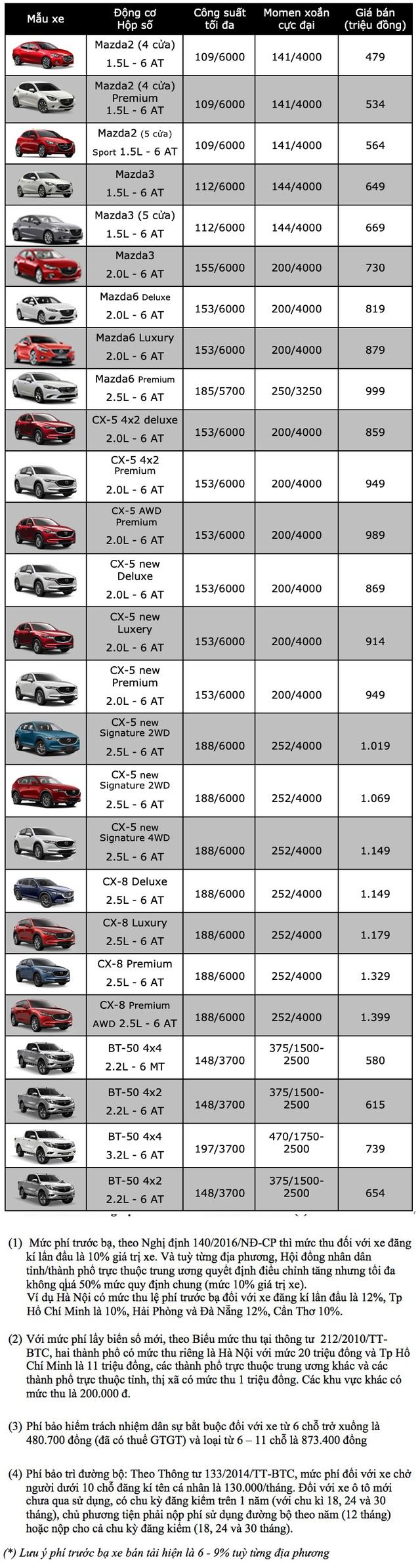 Bảng giá Mazda cập nhật tháng 10/2019 - 1