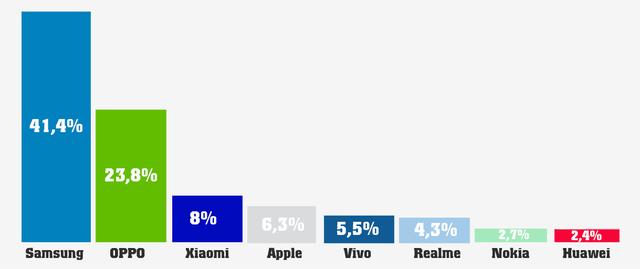 Smartphone Trung Quốc tăng tốc, thị phần Apple bị đe dọa ở Việt Nam - 1