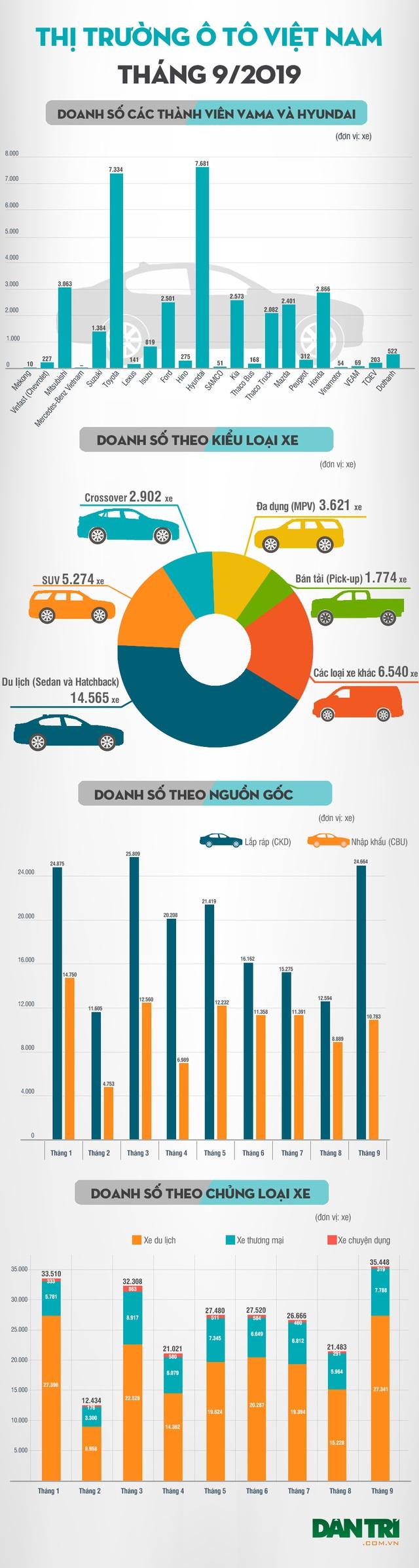 Thương hiệu nào bán nhiều xe nhất tháng 9/2019? - 4