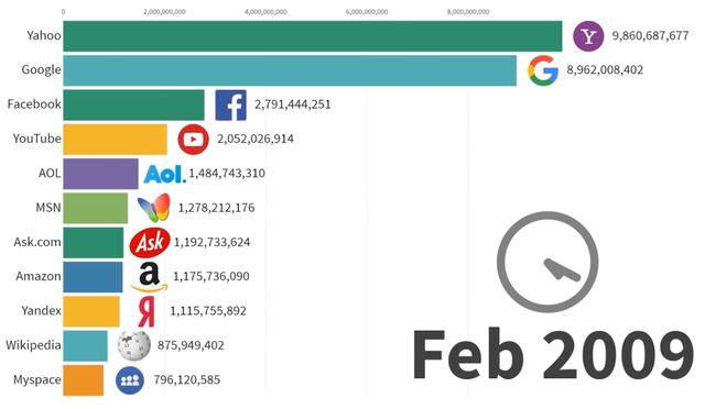 Hỏi khó: Năm 1996 dân mạng đọc trang web nào nhiều nhất? - 2