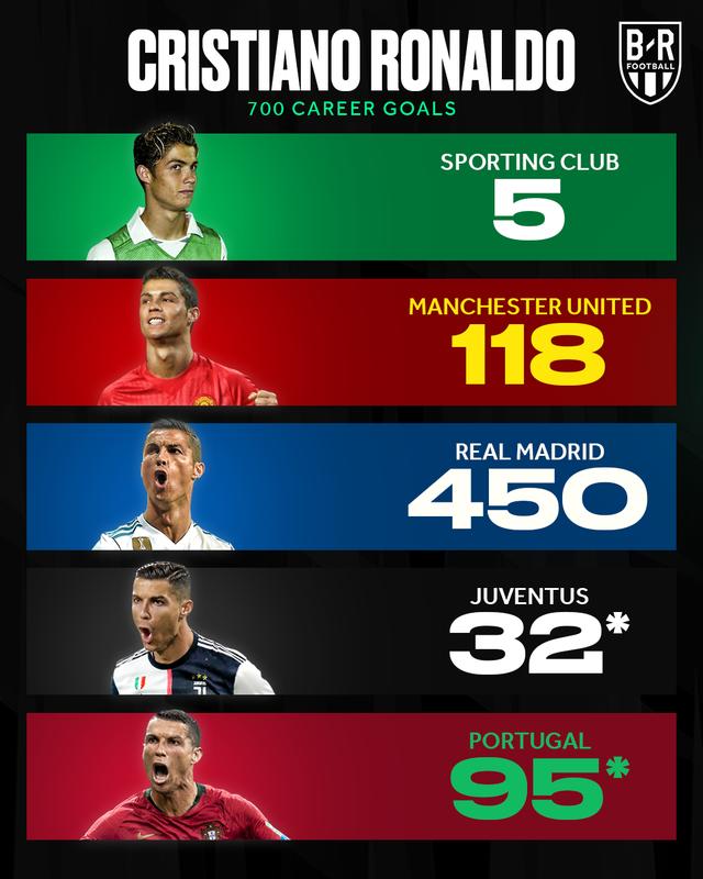 C.Ronaldo cán mốc 700 bàn thắng, Bồ Đào Nha vẫn thua Ukraine - 2