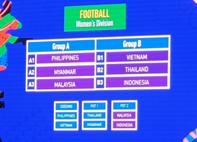 U22 Việt Nam cùng bảng với Thái Lan ở SEA Games 30 - 7
