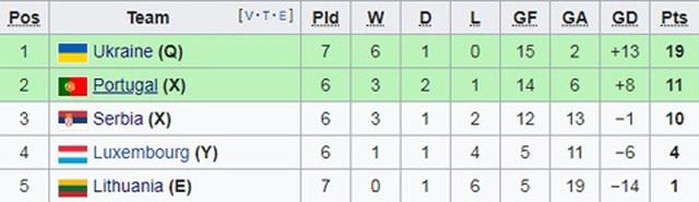 C.Ronaldo cán mốc 700 bàn thắng, Bồ Đào Nha vẫn thua Ukraine - 8