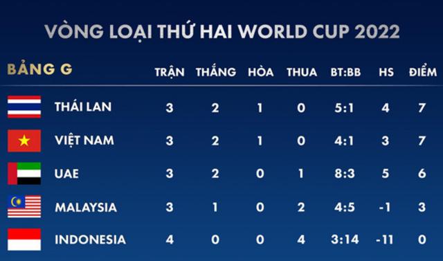 Các đội tuyển Đông Nam Á thi đấu như thế nào ở loạt trận ngày 15/10? - 4