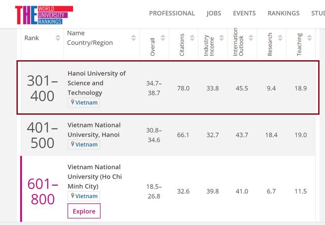 Trường ĐH Bách khoa Hà Nội xuất sắc vào top 400 thế giới