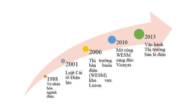 Mô hình thị trường bán lẻ điện của Philipines - 1