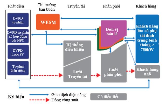 Mô hình thị trường bán lẻ điện của Philipines - 2