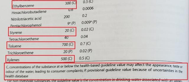 Ngoài Styren, dầu thải gây ô nhiễm nước Hà Nội còn có thể chứa hóa chất độc hại nào? - 3