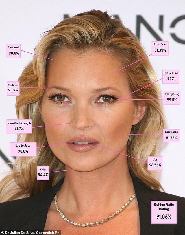 10 gương mặt nữ giới đẹp nhất theo chuẩn tỷ lệ vàng - 8