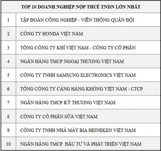 PV GAS 3 năm liên tiếp đứng thứ 3 trong danh sách 1.000 doanh nghiệp nộp thuế lớn nhất Việt Nam - 1