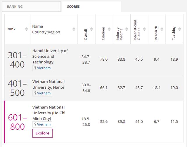 ĐH Quốc gia HN: Lĩnh vực Kỹ thuật  Công nghệ vào top 401-500 bảng xếp hạng thế giới - 1