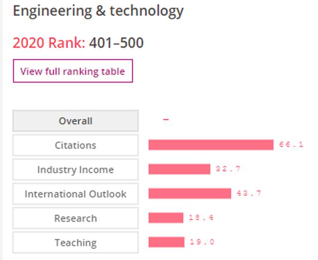ĐH Quốc gia HN: Lĩnh vực Kỹ thuật  Công nghệ vào top 401-500 bảng xếp hạng thế giới - 2