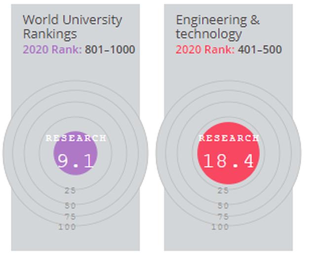 ĐH Quốc gia HN: Lĩnh vực Kỹ thuật  Công nghệ vào top 401-500 bảng xếp hạng thế giới - 4