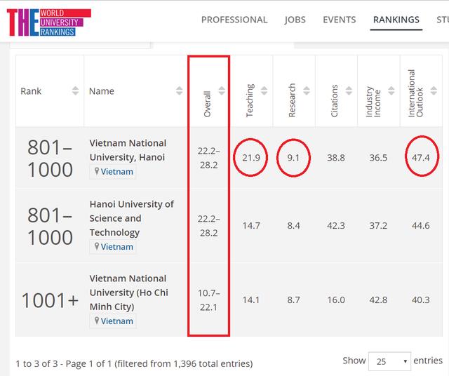ĐH Quốc gia HN: Lĩnh vực Kỹ thuật  Công nghệ vào top 401-500 bảng xếp hạng thế giới - 5