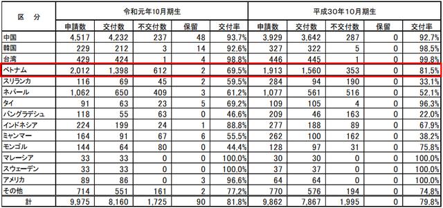 Nhật Bản từng bước thắt chặt việc cấp tư cách lưu trú và thị thực đối với du học sinh Việt Nam - 2