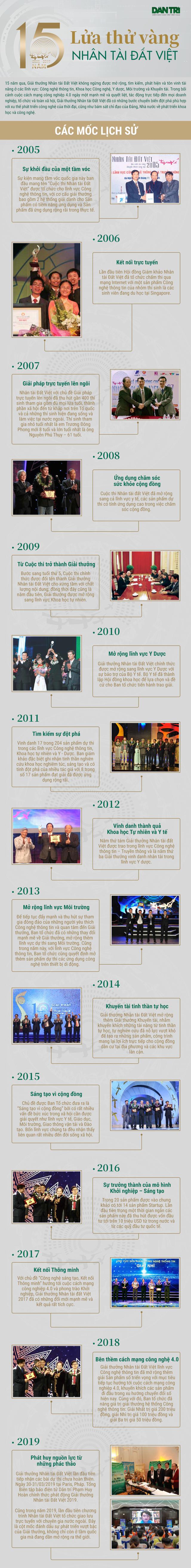 """[Infographics]- 15 năm """"lửa thử vàng"""" Nhân tài Đất Việt - 1"""