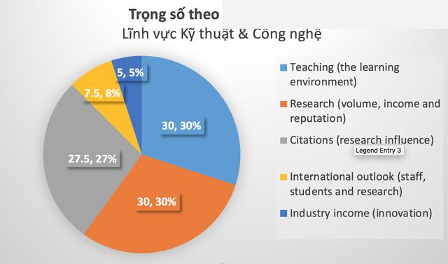 ĐH Quốc gia HN: Lĩnh vực Kỹ thuật  Công nghệ vào top 401-500 bảng xếp hạng thế giới - 3