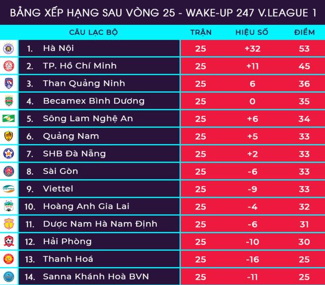 Bế tắc trước Sài Gòn FC, Khánh Hoà ngậm ngùi đứng cuối bảng - 3