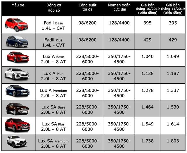 VinFast Lux tiếp tục tăng giá thêm 65 triệu đồng - 2