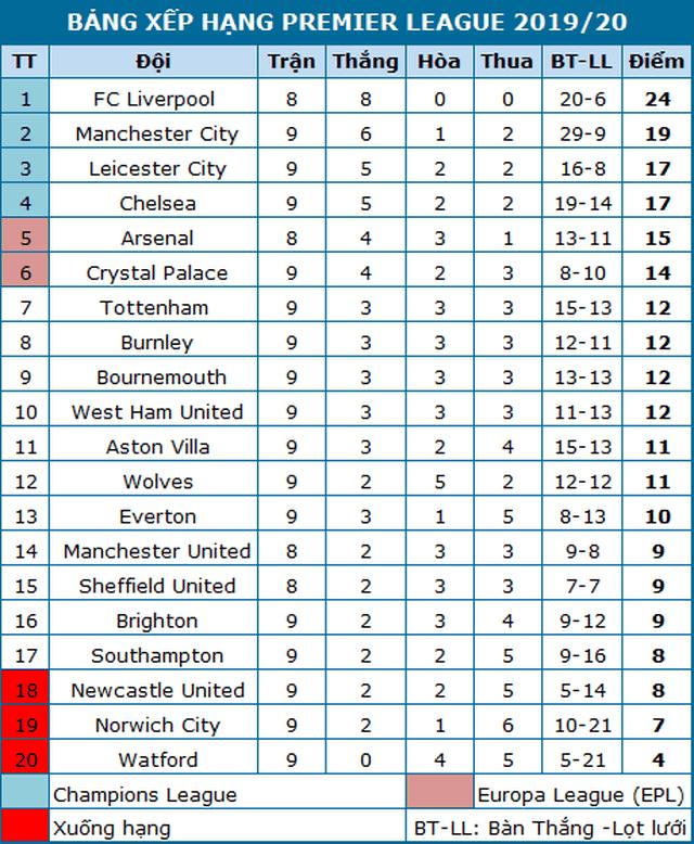 Vượt qua Crystal Palace, Man City thu hẹp khoảng cách với Liverpool - 4