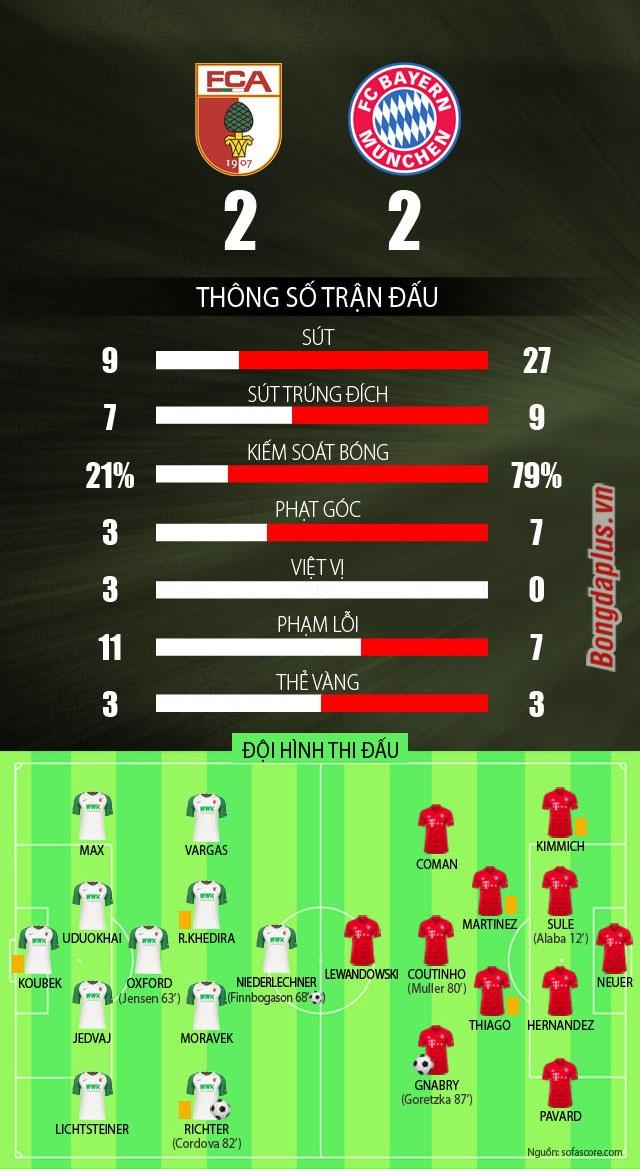 Lewandowski ghi bàn, Bayern Munich vẫn đánh rơi điểm đáng tiếc - 4