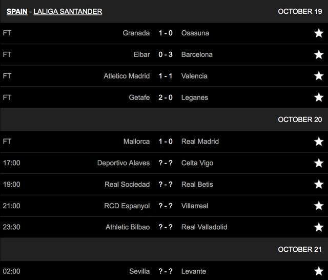 Thua Mallorca, Real Madrid mất ngôi đầu bảng vào tay Barcelona - 1