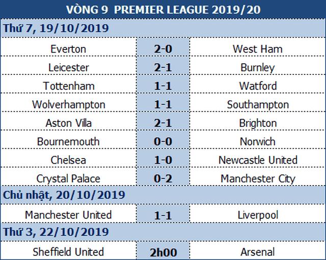 Làm khách trước Sheffield Utd, Arsenal sẽ giành điểm để trở lại top 4? - 1