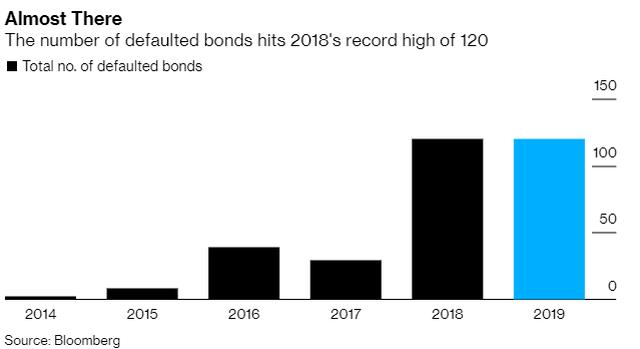 Trung Quốc sẽ vỡ nợ kỉ lục ngay trong năm 2019? - 2