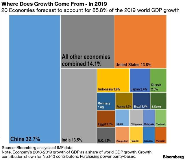 Bloomberg: Quốc gia nào sẽ thống trị tăng trưởng kinh tế toàn cầu trong 5 năm tới? - 1