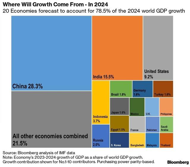 Bloomberg: Quốc gia nào sẽ thống trị tăng trưởng kinh tế toàn cầu trong 5 năm tới? - 2