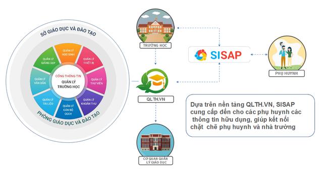 Tiết kiệm 80% thời gian đóng học phí với SISAP - giải pháp trường học thông minh gây ấn tượng tại Smart City 2019 - 3