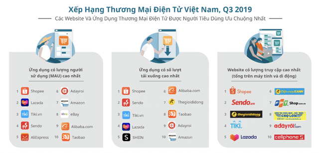 Lazada mất Top 4 sàn thương mại điện tử lớn ở Việt Nam - 1