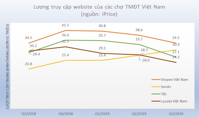 Lazada mất Top 4 sàn thương mại điện tử lớn ở Việt Nam - 2