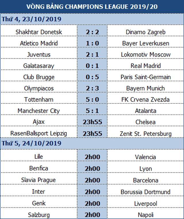 Man City 5-1 Atalanta: Cú ngược dòng ngoạn mục và tấm thẻ đỏ - 1